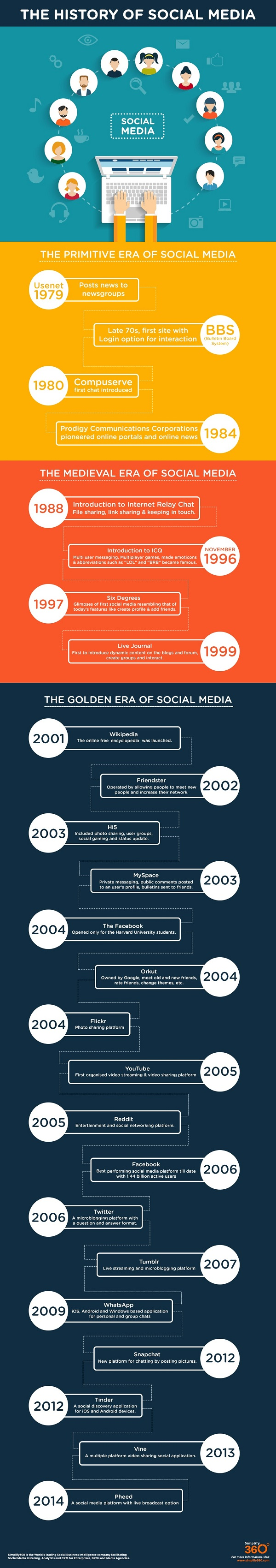 History of social media