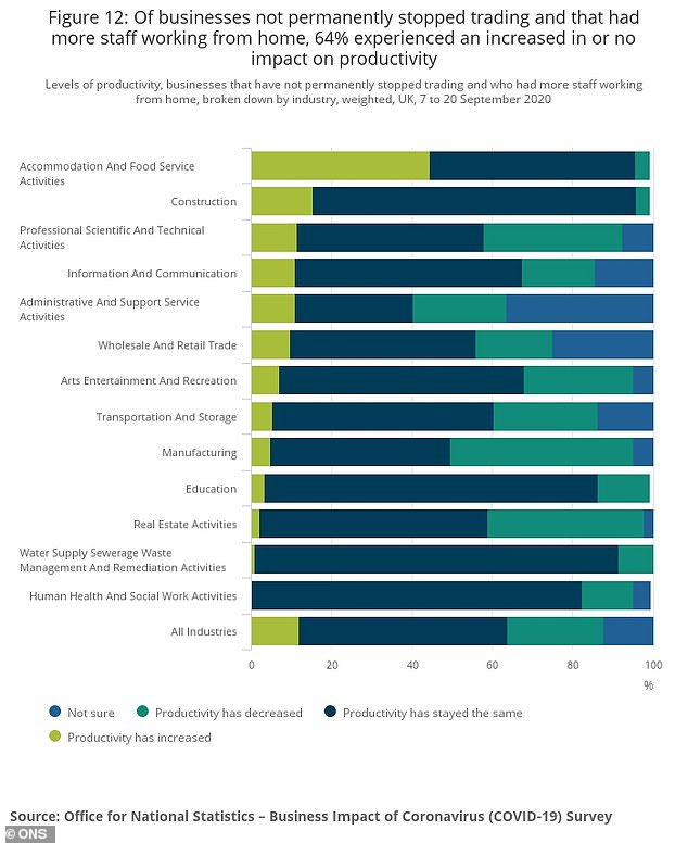 Graph showing attitudes to working from home